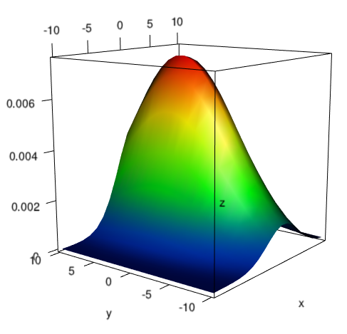 [a 3D plot, generated with R]