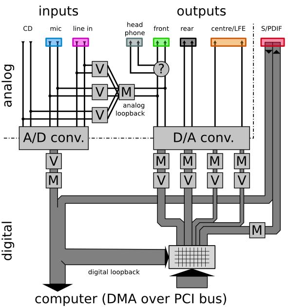 [diagram of the M-Audio Revolution 5.1 data flows]
