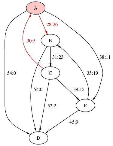 [vote graph]